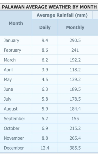 Average monthly rainfall for Palawan, Philippines
